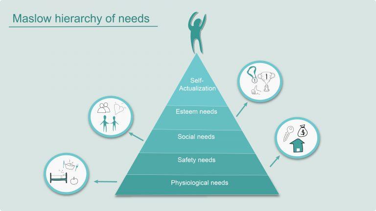 """Cine a construit piramida lui Maslow? Și este """"scara lui Maslow"""" mai bună?"""